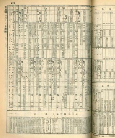 国鉄時代時刻表 外房線 1981年10月