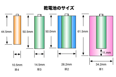 単3電池を単1電池、単2電池にする方法02