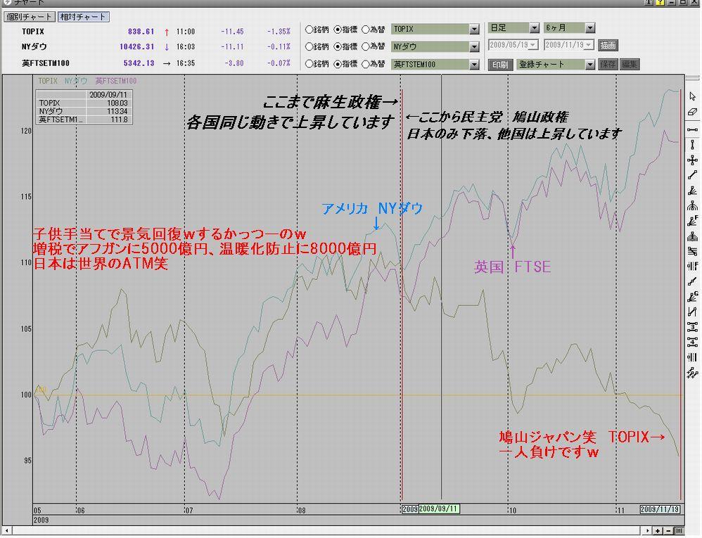 政権交代のチャート2009