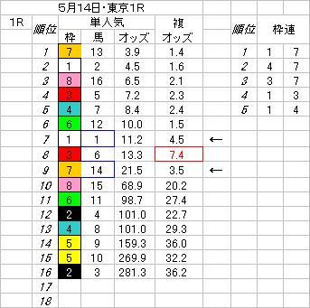 514東京1R