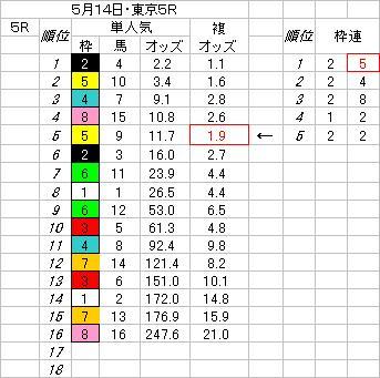 514東京5R