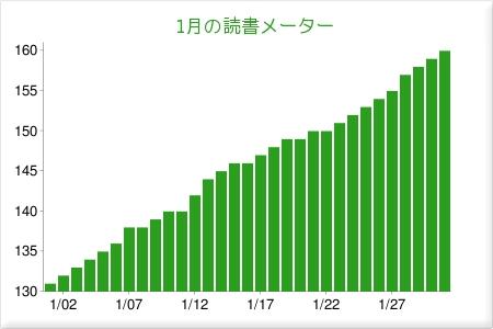 2010年1月の読書メーターグラフ