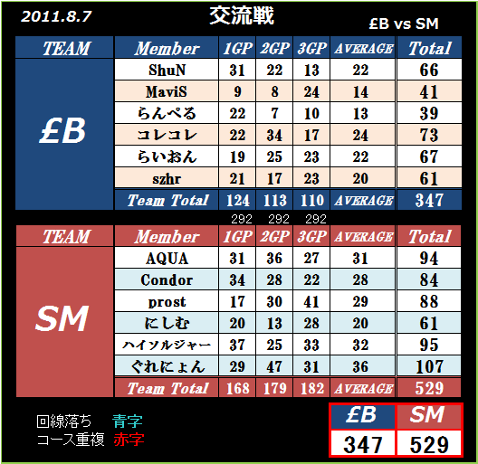 2011 8.7 pound;B vs SM