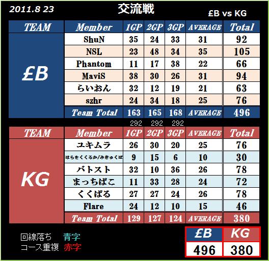 2011 8.23 pound;B vs KG