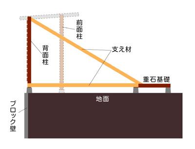 薪フェンスサイド図