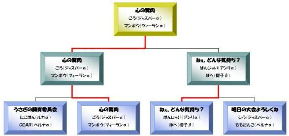 旋光の輪舞DUO 2ON2大会 ~トライタワー杯外伝「すごいよ!!マサダさん」~B