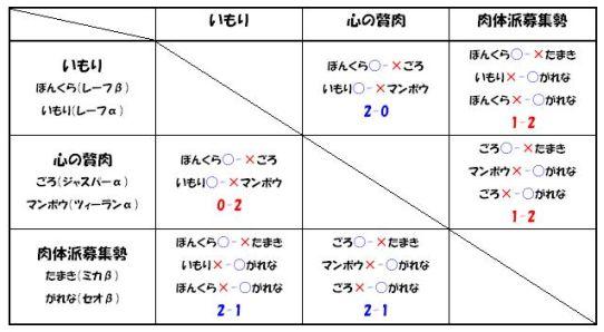 旋光の輪舞DUO 2ON2大会 ~トライタワー杯外伝「すごいよ!!マサダさん」~決勝