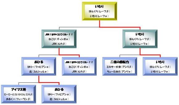 旋光の輪舞DUO 2ON2大会 ~トライタワー杯外伝「すごいよ!!マサダさん」~A