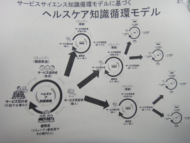 健康イノベーション循環モデル