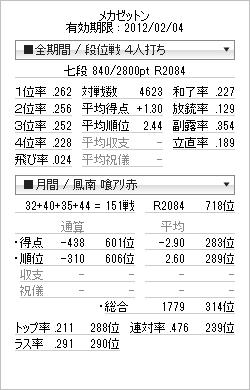 tenhou_prof_20120131.png