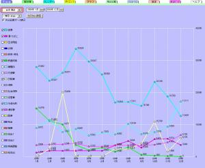 グラフ200912月食費とその他いろいろ