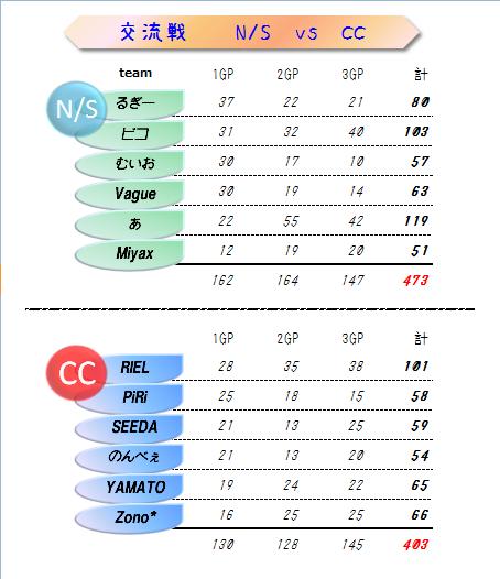 C.C vs N/S