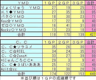 vsYMD total