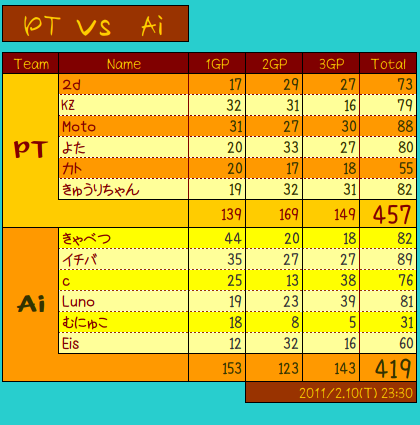 vs Ai-2