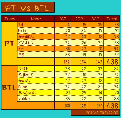 vs BTL