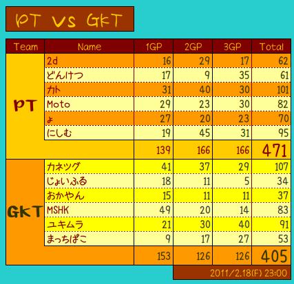 vs GKT