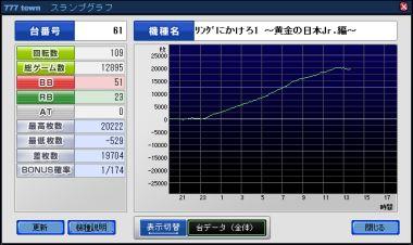 りんかけJr一撃4_グラフ2