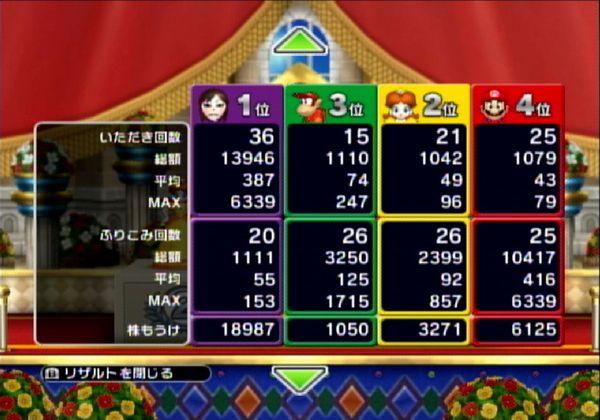 マリオサーキット結果2枚目