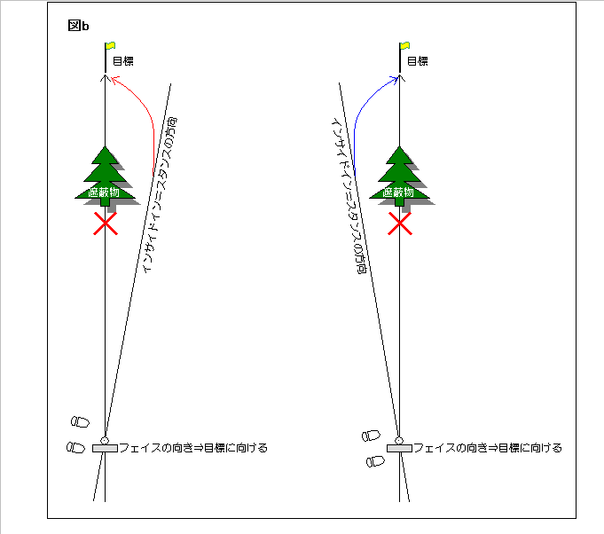 図b【遮蔽物を回避する方法】