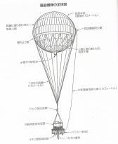 風船爆弾の全体図