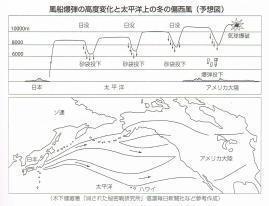 風船爆弾の高度変化と太平洋上の冬の偏西風