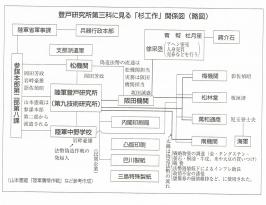 「杉工作」の関係図