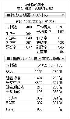 tenhou_prof_20091126.jpg