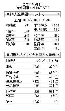 tenhou_prof_20100121.jpg