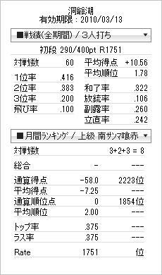 tenhou_prof_20100303.jpg