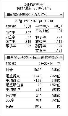 tenhou_prof_20100331.jpg