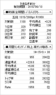 tenhou_prof_20100515.jpg