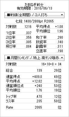 tenhou_prof_20100605c.jpg
