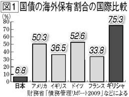 国債海外保有割合国際比較