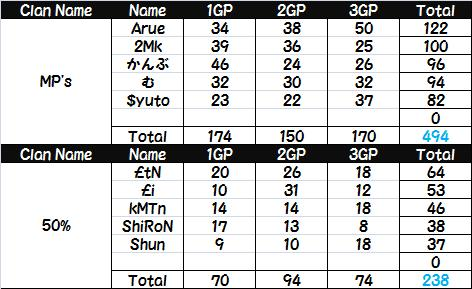 MPs vs 50%