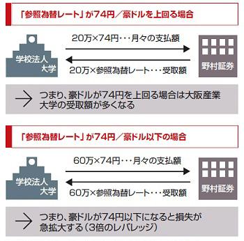 仕組み債 大阪産業大学