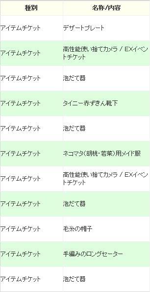 ECOくじ「ハンドメイド・バレンタイン」結果1