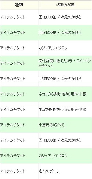 ECOくじ「ハンドメイド・バレンタイン」結果2