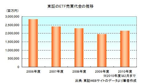 東証のETF売買代金の推移