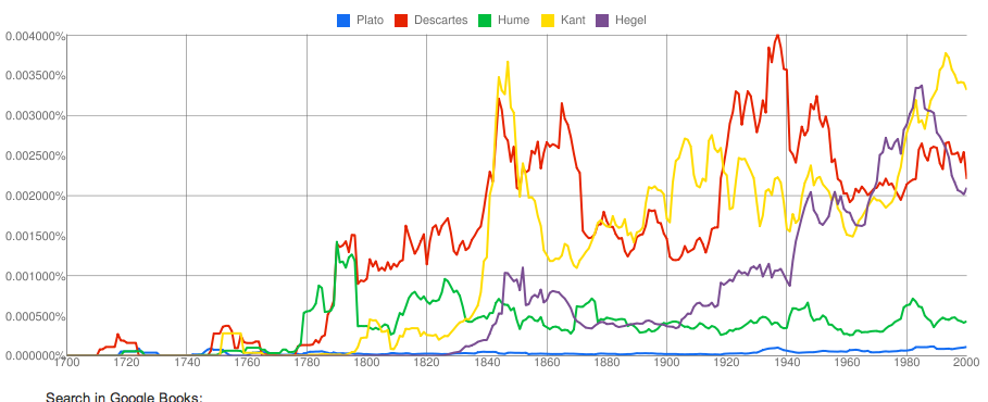 Ngram-French.png