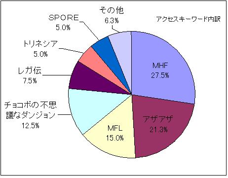 201006キーワード内訳