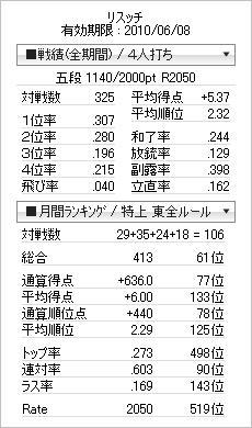 tenhou_prof_20100520.jpg