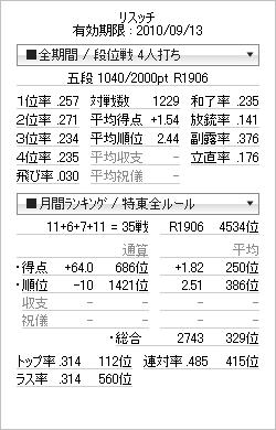 tenhou_prof_20100907.png