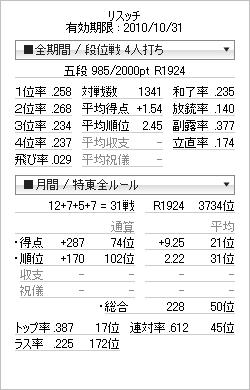 tenhou_prof_20101005.png