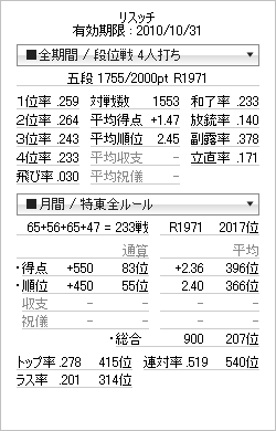 tenhou_prof_20101015.png