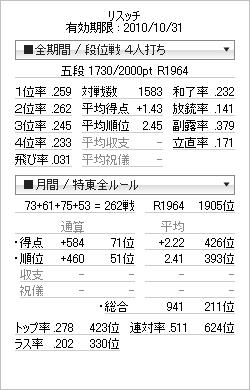 tenhou_prof_20101016-2_20101016134622.png