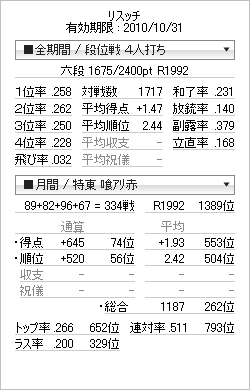 tenhou_prof_20101023.png