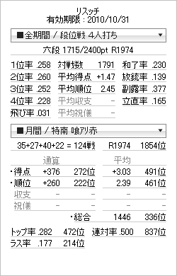 tenhou_prof_20101026.png