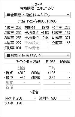 tenhou_prof_20101105.png