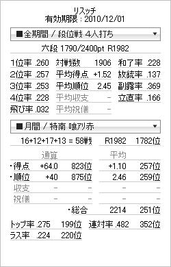 tenhou_prof_20101110.png