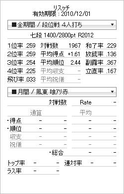 tenhou_prof_20101119.png